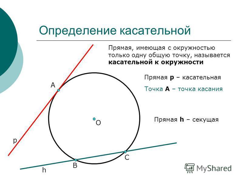 А О Определение касательной р Прямая, имеющая с окружностью только одну общую точку, называется касательной к окружности Прямая р – касательная Прямая h – секущая h В С Точка А – точка касания