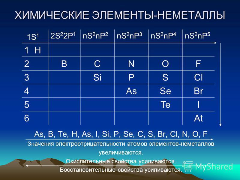 ХИМИЧЕСКИЕ ЭЛЕМЕНТЫ-НЕМЕТАЛЛЫ As, B, Te, H, As, I, Si, P, Se, C, S, Br, Cl, N, O, F Значения электроотрицательности атомов элементов-неметаллов увеличиваются. Окислительные свойства усиливаются. Восстановительные свойства усиливаются. 1S 1 2S 2 2P 1