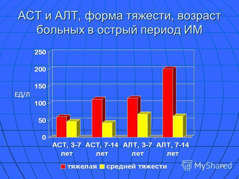 20 АСТ и АЛТ, форма тяжести, возраст больных в острый период ИМ ЕД/Л