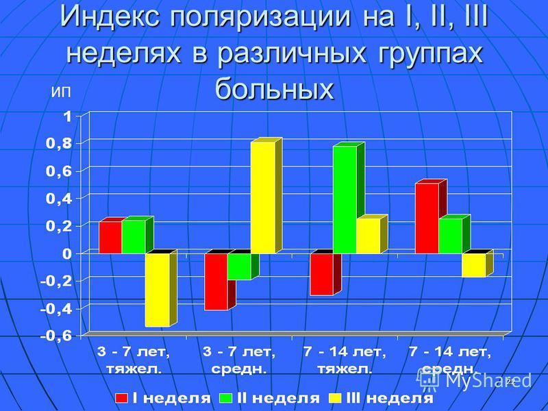 22 Индекс поляризации на I, II, III неделях в различных группах больных ИП