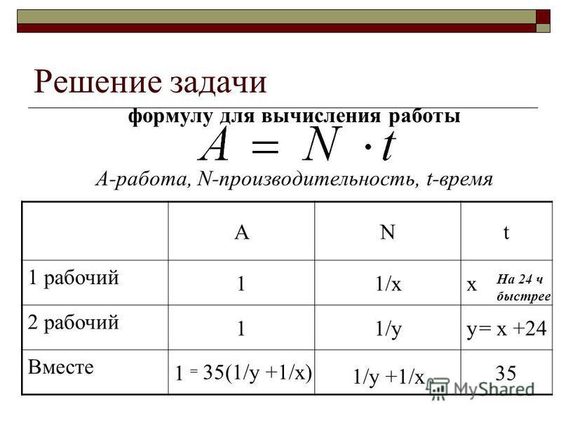 Решение задачи формулу для вычисления работы А-работа, N-производительность, t-время ANt 1 рабочий 11/xx 2 рабочий 11/yy Вместе 135 = x +24 На 24 ч быстрее 1/y +1/x 35(1/y +1/x) =