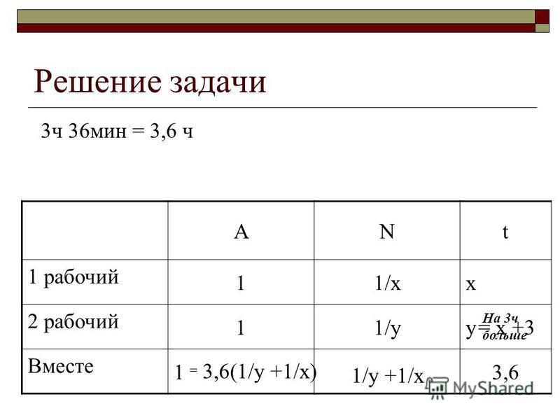 Решение задачи ANt 1 рабочий 11/xx 2 рабочий 11/yy Вместе 13,6 = x +3 На 3 ч больше 1/y +1/x 3,6(1/y +1/x) = 3 ч 36 мин = 3,6 ч