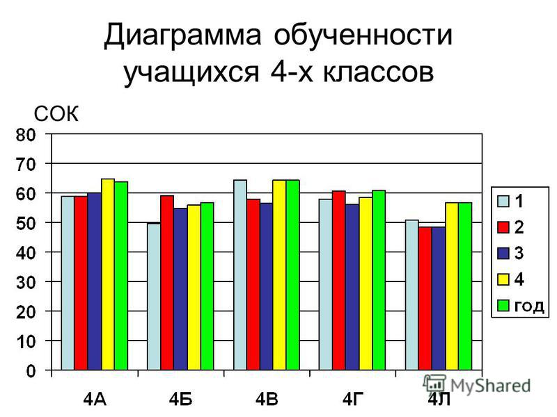 Диаграмма обученности учащихся 4-х классов СОК