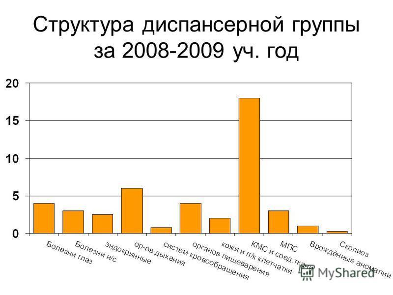 Структура диспансерной группы за 2008-2009 уч. год