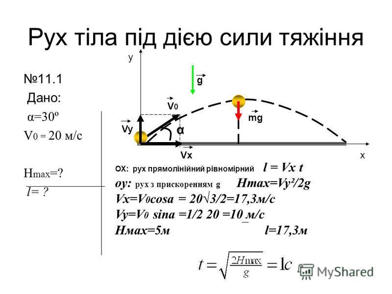 Рух тіла під дією сили тяжіння 11.1 Дано: α=30º V 0 = 20 м/с H max =? l= ? α V0V0 Vx Vy mg g y x ОХ: рух прямолінійний рівномірний l = Vx t oy: рух з прискоренням g Hmax=Vy²/2g Vx=V 0 cosa = 203/2=17,3м/с Vy=V 0 sina =1/2 20 =10 м/с Нмах=5м l=17,3м
