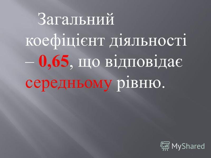 Загальний коефіцієнт діяльності – 0,65, що відповідає середньому рівню.