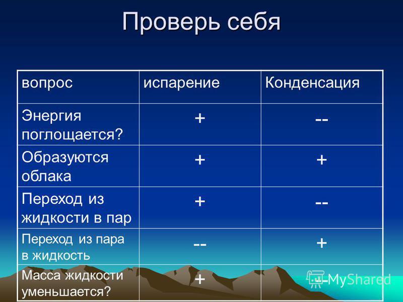 Проверь себя вопрос испарение Конденсация Энергия поглощается? +-- Образуются облака ++ Переход из жидкости в пар +-- Переход из пара в жидкость --+ Масса жидкости уменьшается? +--