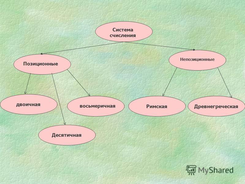 Десятичная двоичная Система счисления Позиционные Непозиционные восьмеричная Римская Древнегреческая