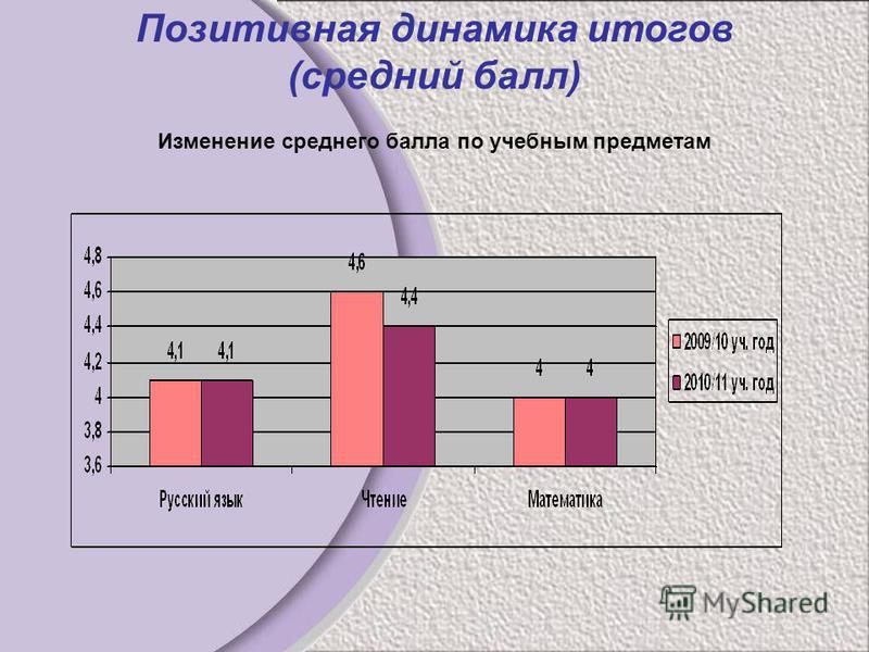 Позитивная динамика итогов (средний балл) Изменение среднего балла по учебным предметам
