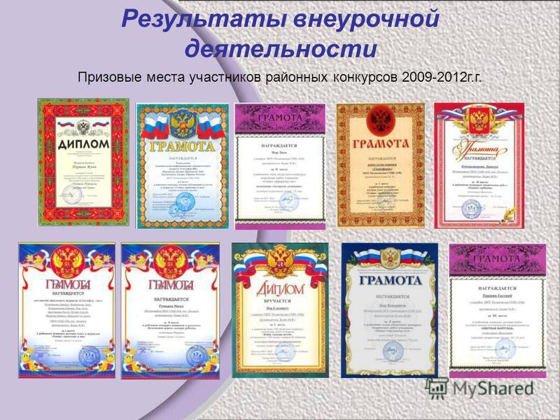 Призовые места участников районных конкурсов 2009-2012 г.г. Результаты внеурочной деятельности