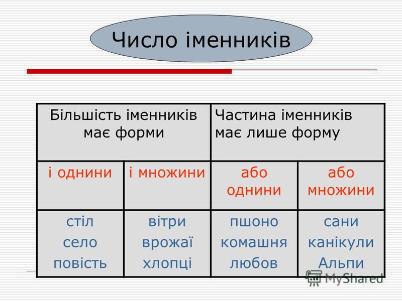Рід іменників Кожному іменникові властивий граматичний рід: або чоловічий або жіночий або середній або спільний