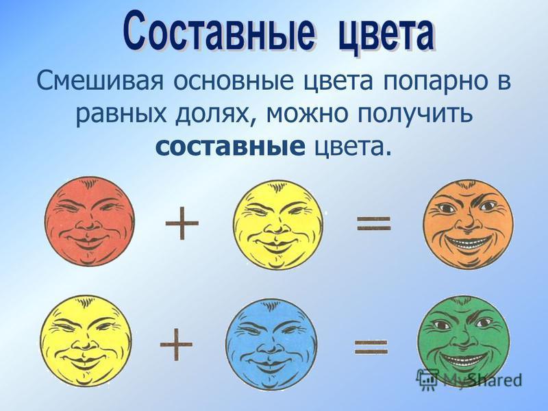 Смешивая основные цвета попарно в равных долях, можно получить составные цвета.