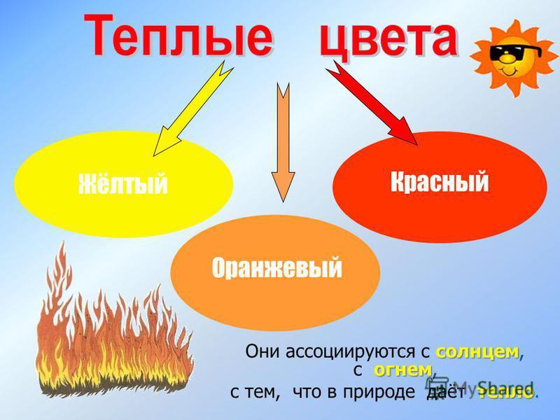 Красный Жёлтый Оранжевый солнцем огнем Они ассоциируются с солнцем, с огнем, тепло с тем, что в природе даёт тепло.