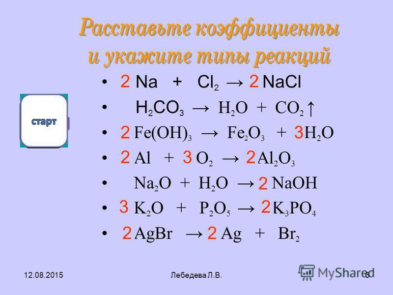 12.08.2015Лебедева Л.В.5 5 10 Как расставить коэффициенты в реакциях с нечётным числом атомов? Р+ О 2 =Р 2 О 5 1. Находим наименьшее общее кратное 10 2. Находим количество атомов кислорода 10 25 : = 5 3. Уравнивам левую и правую части 2 4