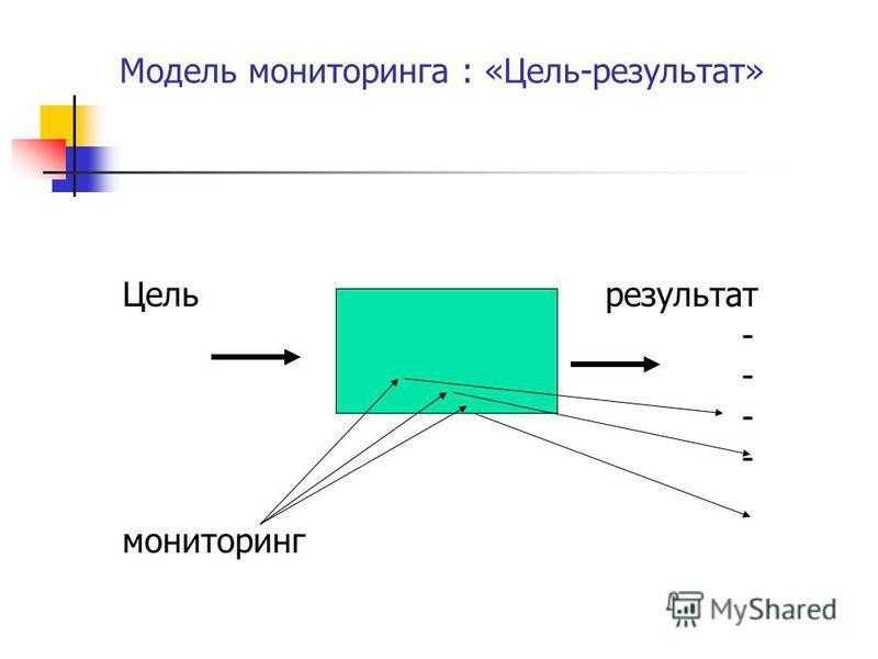 Модель мониторинга : «Цель-результат» Цель результат - мониторинг