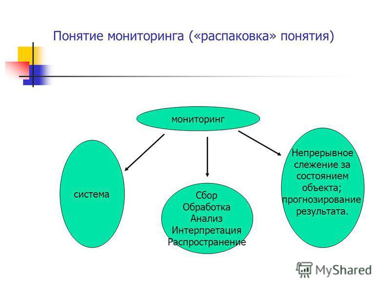 Понятие мониторинга («распаковка» понятия) мониторинг система Сбор Обработка Анализ Интерпретация Распространение Непрерывное слежение за состоянием объекта; прогнозирование результата.