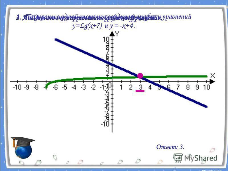 1. Построим в одной системе координат графики уравнений у=Lg(x+7) и у = -х+4. 2. Найдем точки пересечения графиков функций.3. Абсцисса точки пересечения- решение уравнения. Ответ: 3.