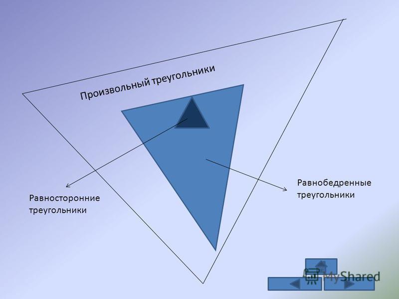 Произвольный треугольники Равнобедренные треугольники Равносторонние треугольники