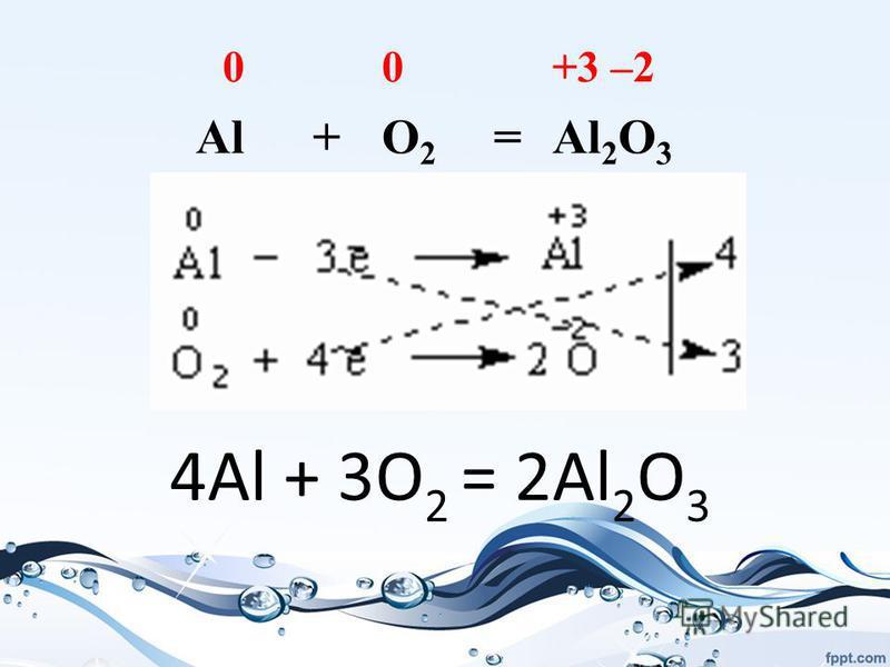 0 0 +3 –2 Al+O2O2 =Al 2 O 3 4Al + 3O 2 = 2Al 2 O 3