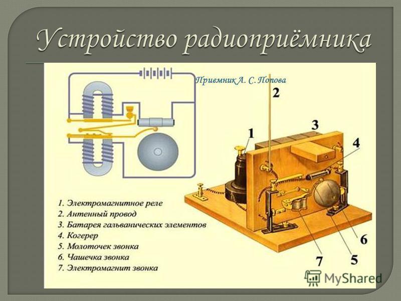 Основным элементом радиоприёмника Попова служил когерер – трубка с электродами и металлическими опилками. Изобрёл Эдуард Бранли в 1891 г. Приемник А. С. Попова
