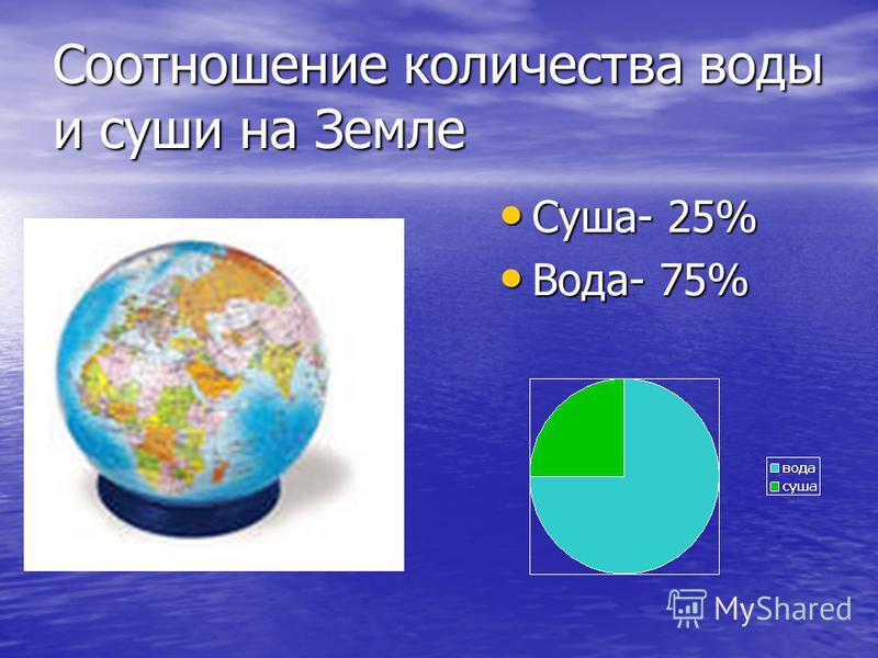 Соотношение количества воды и суши на Земле Суша- 25% Суша- 25% Вода- 75% Вода- 75%