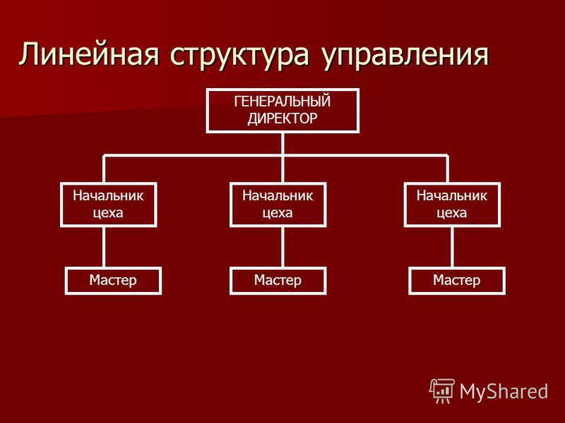 Линейная структура управления ГЕНЕРАЛЬНЫЙ ДИРЕКТОР Начальник цеха Мастер
