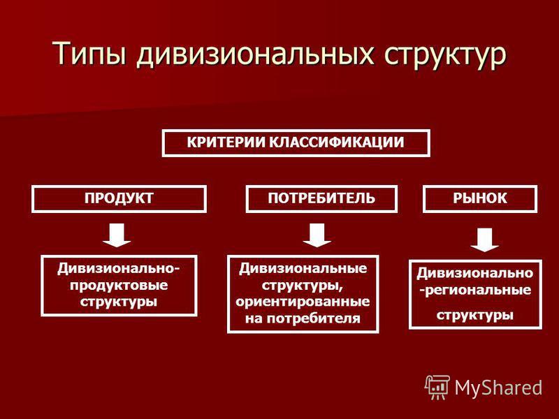 Типы дивизиональных структур ПРОДУКТПОТРЕБИТЕЛЬРЫНОК КРИТЕРИИ КЛАССИФИКАЦИИ Дивизионально- продуктовые структуры Дивизиональные структуры, ориентированные на потребителя Дивизионально -региональные структуры