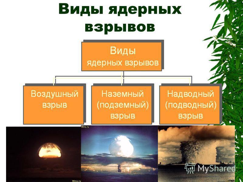 Ядерное оружие Ядерное оружие-оружие массового поражения,основанное на использовании внутриядерной энергии. Ядерное оружие- одно из самых разрушительных средств ведения войны. Поражающее действие ядерного взрыва основано на энергии,выделяющийся при я