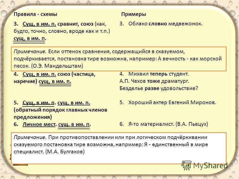Правила - схемы Примеры 3.Сущ, в им. п. сравнит, союз (как, будто, точно, словно, вроде как и т.п.) сущ, в им. п. 4.Сущ, в им. п. союз (частица, наречие) сущ, в им. п. 5.Сущ, в им. п. сущ, в им. п. (обратный порядок главных членов предложения) 6. Лич