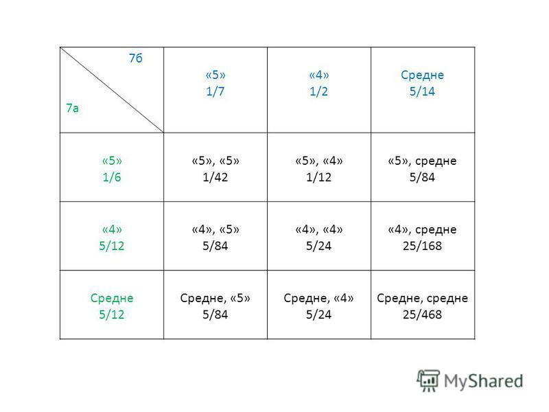 7 б 7 а «5» 1/7 «4» 1/2 Средне 5/14 «5» 1/6 «5», «5» 1/42 «5», «4» 1/12 «5», средне 5/84 «4» 5/12 «4», «5» 5/84 «4», «4» 5/24 «4», средне 25/168 Средне 5/12 Средне, «5» 5/84 Средне, «4» 5/24 Средне, средне 25/468