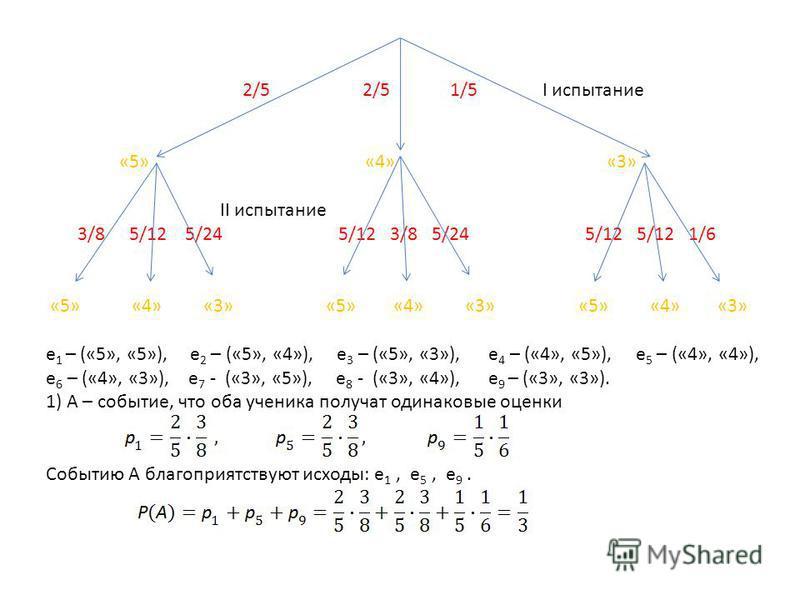 2/5 2/5 1/5 I испытание «5» «4» «3» II испытание 3/8 5/12 5/24 5/12 3/8 5/24 5/12 5/12 1/6 «5» «4» «3» «5» «4» «3» «5» «4» «3» е 1 – («5», «5»), е 2 – («5», «4»), е 3 – («5», «3»), е 4 – («4», «5»), е 5 – («4», «4»), е 6 – («4», «3»), е 7 - («3», «5»