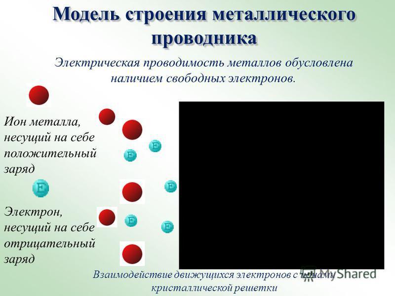 Электрон, несущий на себе отрицательный заряд Электрическая проводимость металлов обусловлена наличием свободных электронов. Модель строения металлического проводника Ион металла, несущий на себе положительный заряд Взаимодействие движущихся электрон