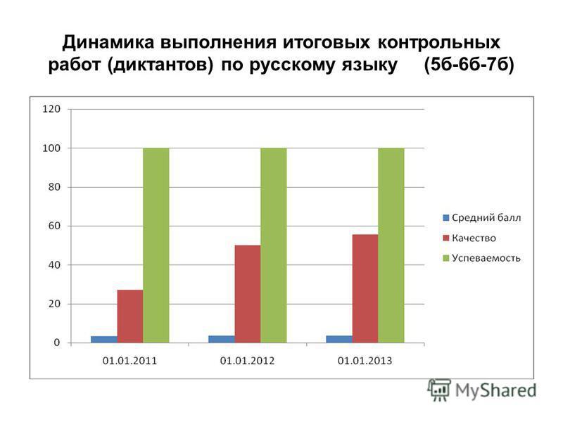Динамика выполнения итоговых контрольных работ (диктантов) по русскому языку (5 б-6 б-7 б)