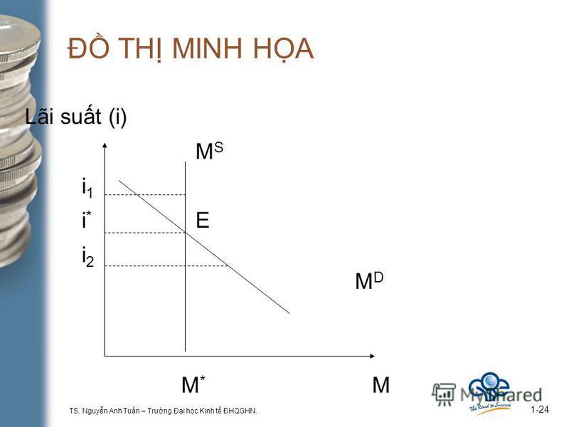 TS. Nguyn Anh Tun – Trưng Đi hc Kinh t ĐHQGHN. 1-24 Đ TH MINH HA Lãi sut (i) M S i 1 i * E i 2 M D M * M