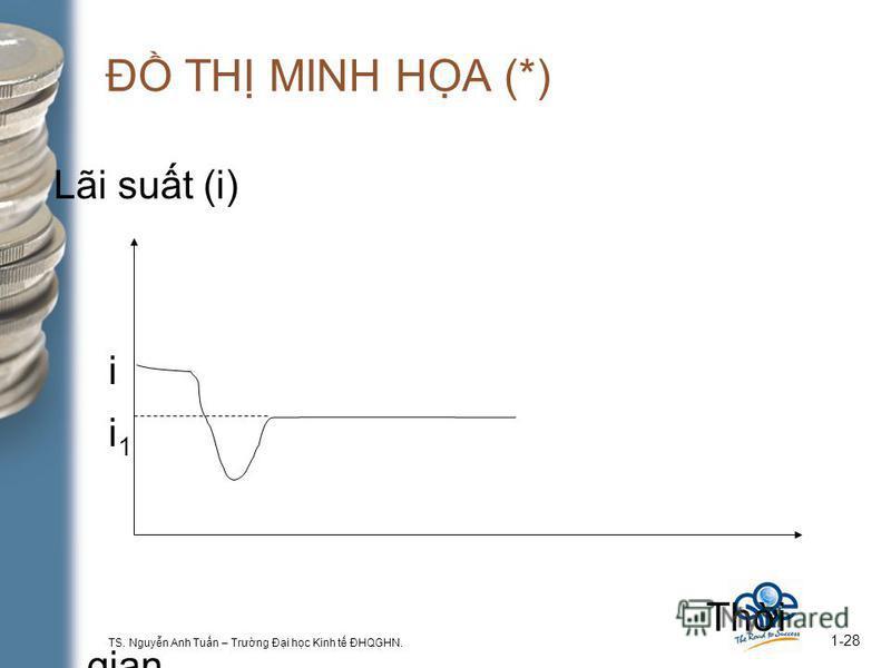 TS. Nguyn Anh Tun – Trưng Đi hc Kinh t ĐHQGHN. 1-28 Đ TH MINH HA (*) Lãi sut (i) i i 1 Thi gian