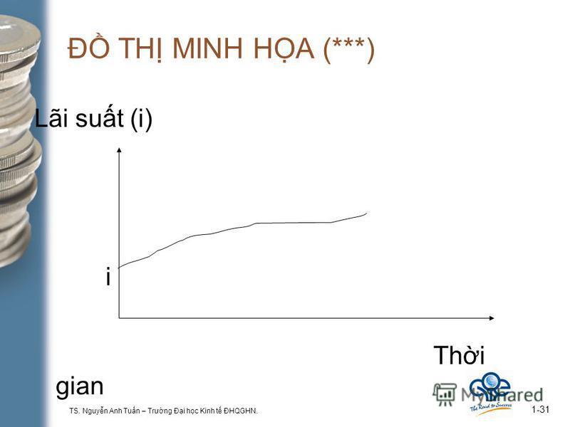 TS. Nguyn Anh Tun – Trưng Đi hc Kinh t ĐHQGHN. 1-31 Đ TH MINH HA (***) Lãi sut (i) i Thi gian