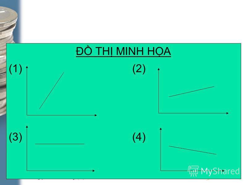 TS. Nguyn Anh Tun – Trưng Đi hc Kinh t ĐHQGHN. 1-33 Đ TH MINH HA (1)(2) (3)(4)