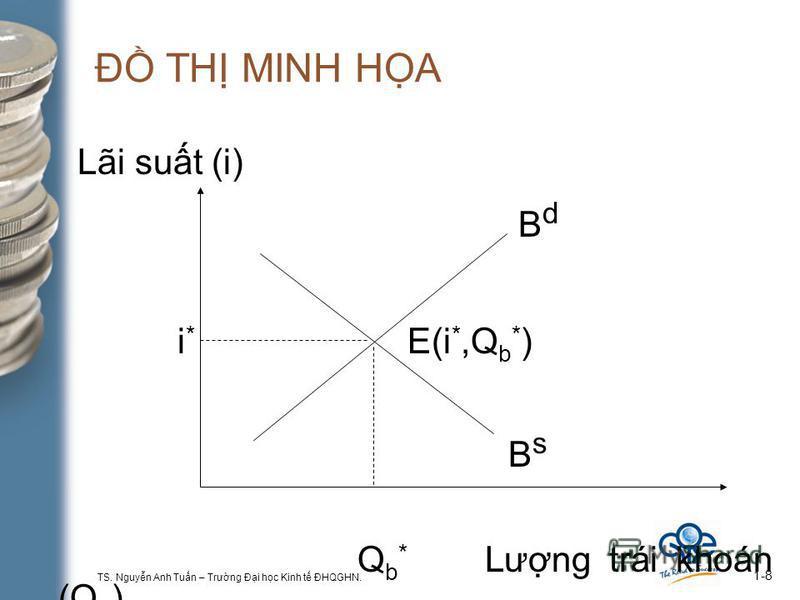 TS. Nguyn Anh Tun – Trưng Đi hc Kinh t ĐHQGHN. 1-8 Đ TH MINH HA Lãi sut (i) B d i * E(i *,Q b * ) B s Q b * Lưng trái khoán (Q b )