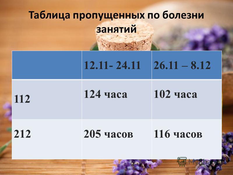 Таблица пропущенных по болезни занятий 12.11- 24.1126.11 – 8.12 112 124 часа 102 часа 212205 часов 116 часов
