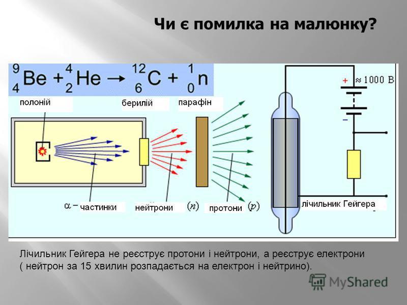 Чи є помилка на малюнку? Лічильник Гейгера не реєструє протони і нейтрони, а реєструє електрони ( нейтрон за 15 хвилин розпадається на електрон і нейтрино).