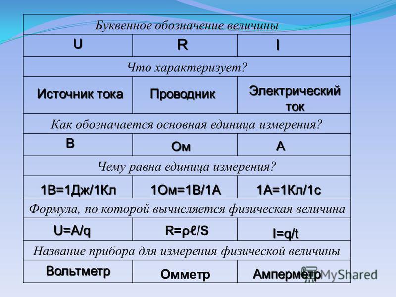 Буквенное обозначение величины Что характеризует? Как обозначается основная единица измерения? Чему равна единица измерения? Формула, по которой вычисляется физическая величина Название прибора для измерения физической величины URI Источник тока Пров