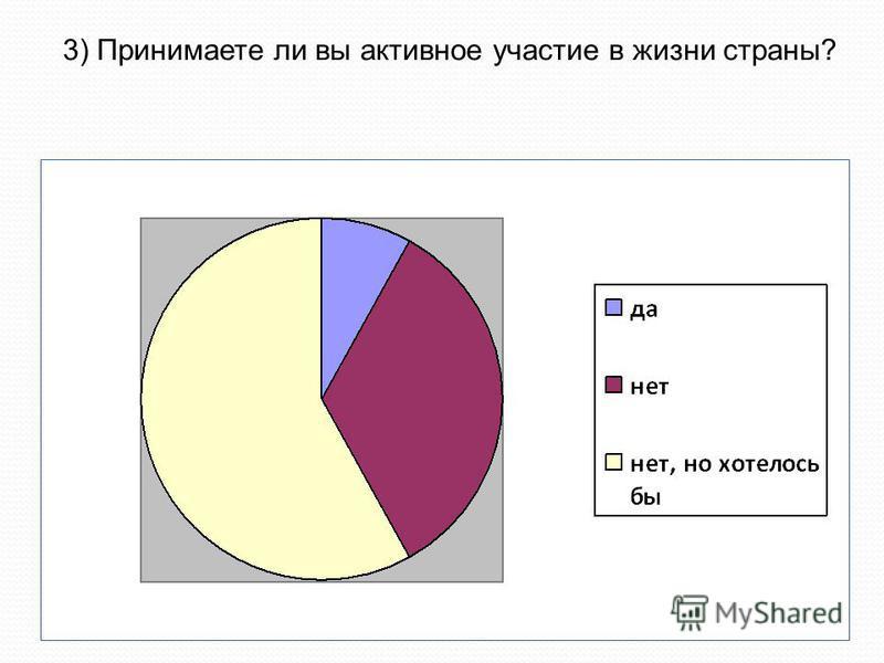 3) Принимаете ли вы активное участие в жизни страны?