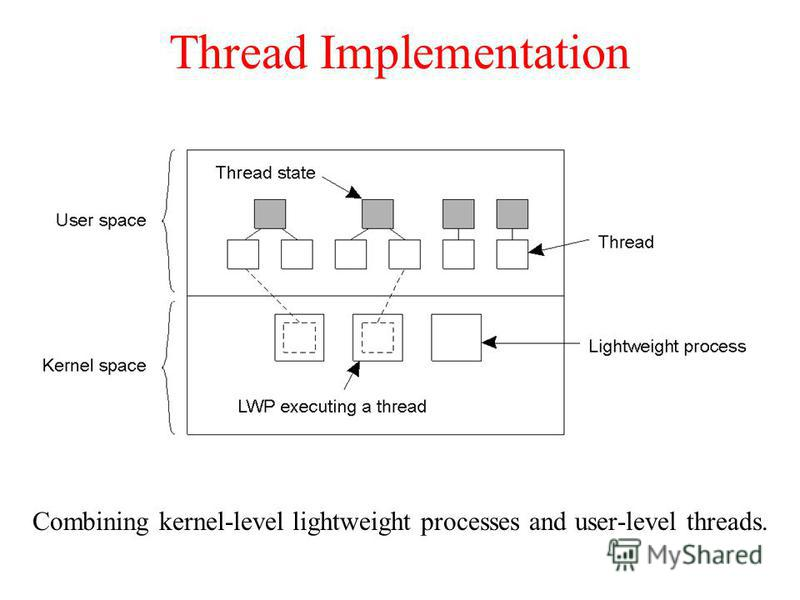Thread Implementation Combining kernel-level lightweight processes and user-level threads.