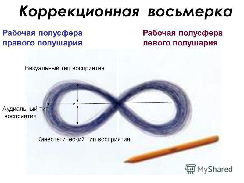 Коррекционная восьмерка Визуальный тип восприятия Кинестетический тип восприятия Аудиальный тип восприятия Рабочая полусфера правого полушария Рабочая полусфера левого полушария