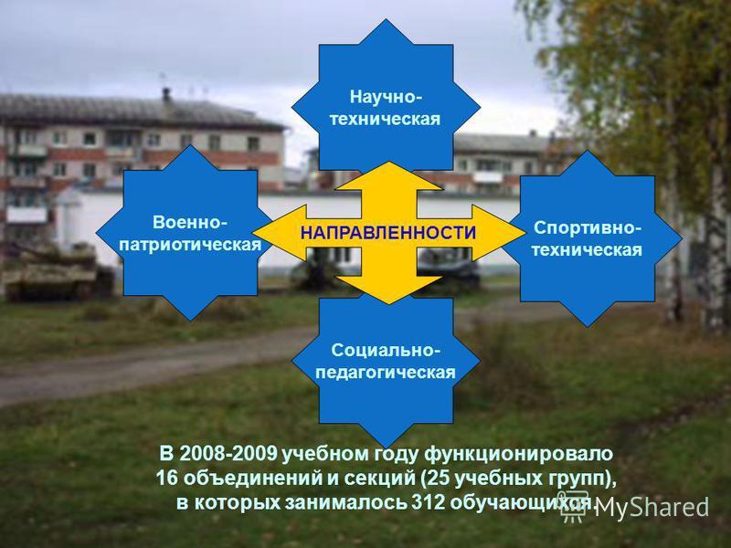 В 2008-2009 учебном году функционировало 16 объединений и секций (25 учебных групп), в которых занималось 312 обучающихся. Спортивно- техническая Научно- техническая Военно- патриотическая Социально- педагогическая НАПРАВЛЕННОСТИ