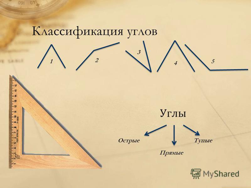Классификация углов Острые Прямые Тупые 1 2 3 4 5