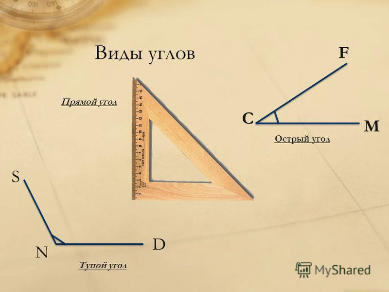 Виды углов Тупой угол S N D Прямой угол Острый угол M C F
