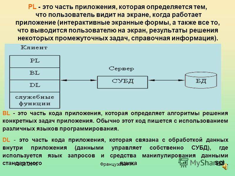 12.08.2015Французова Г.Н.11 Структура типичного приложения, работающего с БД. В начало