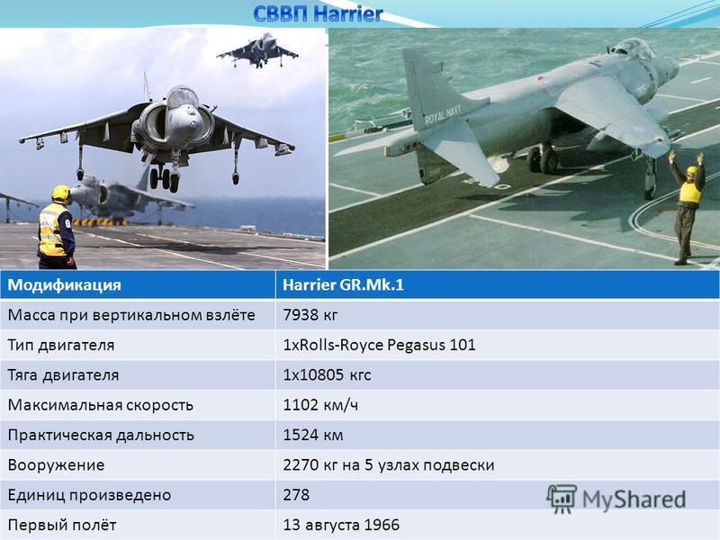МодификацияHarrier GR.Mk.1 Масса при вертикальном взлёте 7938 кг Тип двигателя 1 хRolls-Royce Pegasus 101 Тяга двигателя 1 х 10805 кгс Максимальная скорость 1102 км/ч Практическая дальность 1524 км Вооружение 2270 кг на 5 узлах подвески Единиц произв