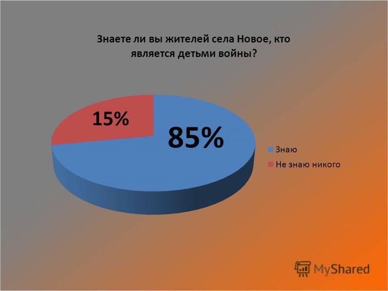 85% 15%